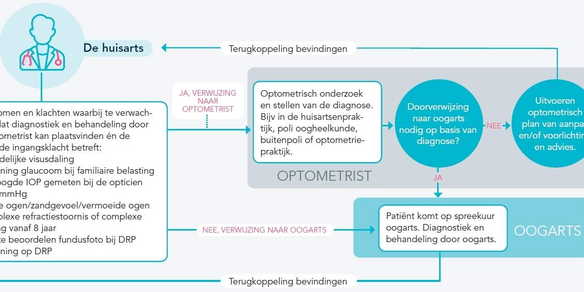 Nieuw hulpmiddel voor netwerkgeneeskunde door optometrist, oogarts en huisarts