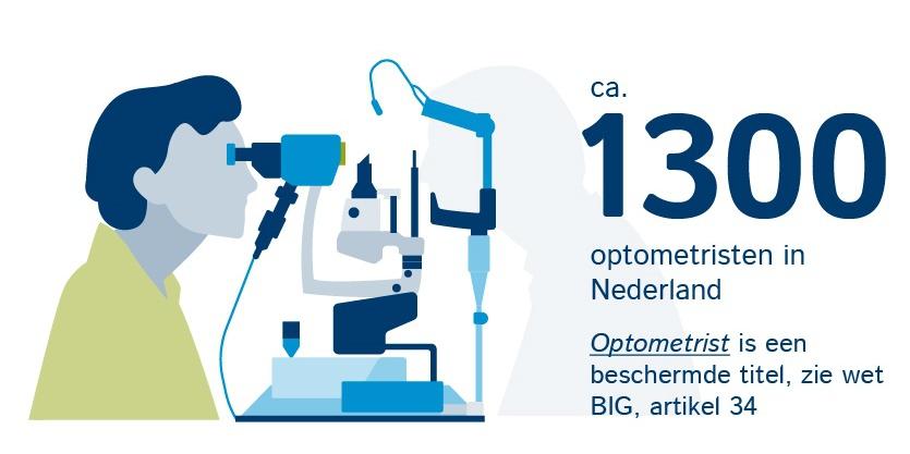 Uitkomsten Landelijk Optometristen Onderzoek 2018